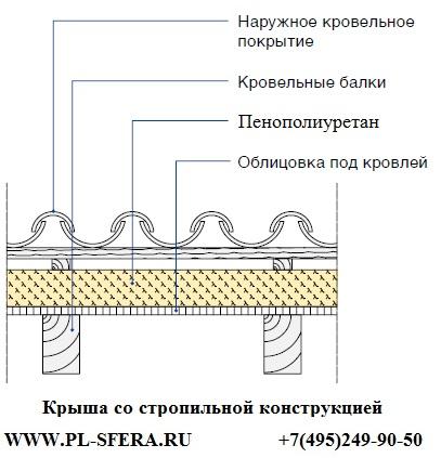 утепление крыши ппу с стропильной системой